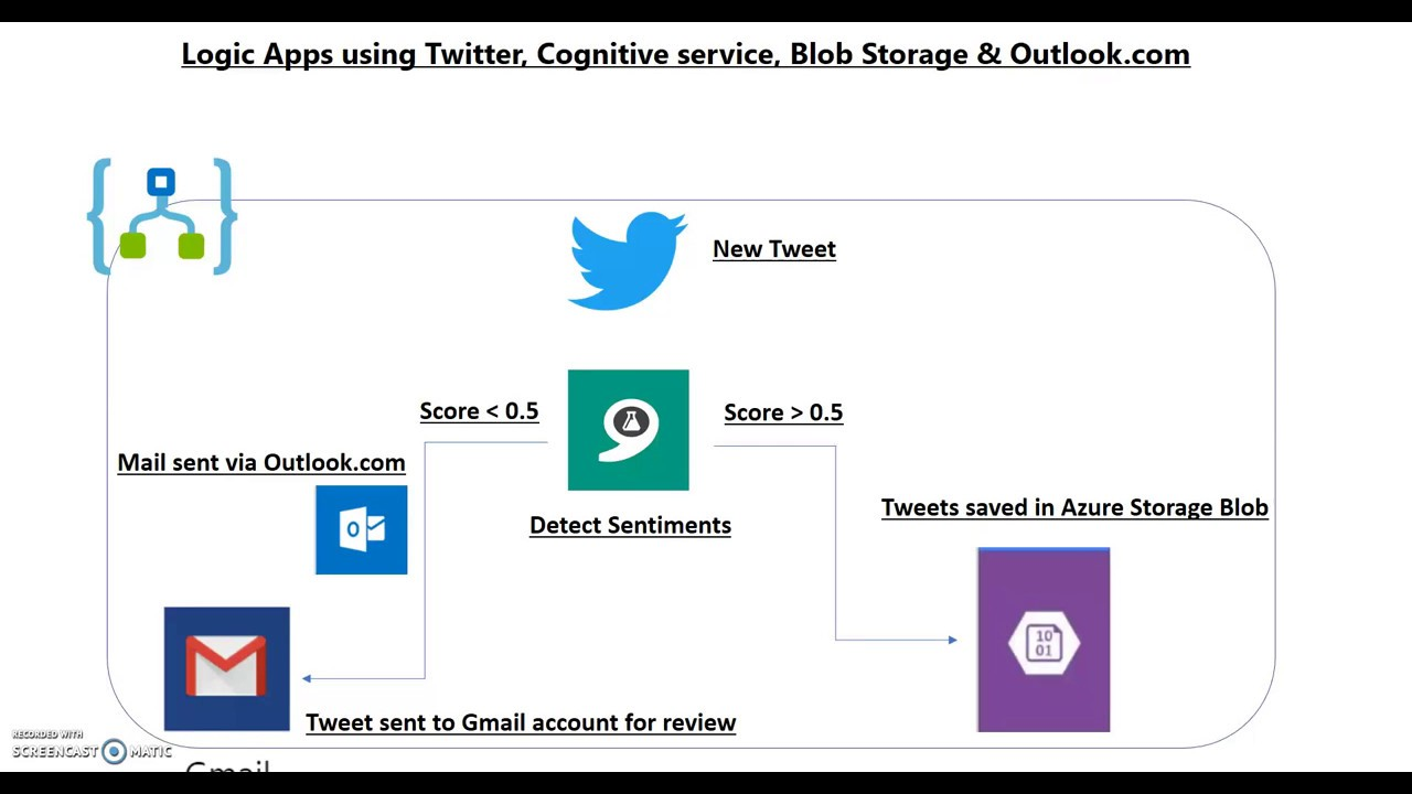 Microsoft Azure Logic Apps - Working with Twitter, Cognitive service & Storage Connectors