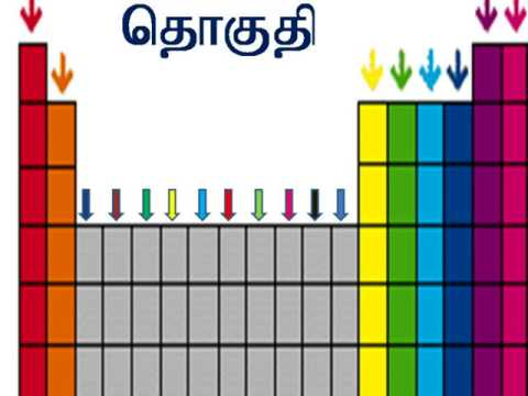 Periodic table song in tamil youtube periodic table song in tamil urtaz Image collections