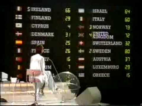 Eurovision 1985 - Voting Part 4/5