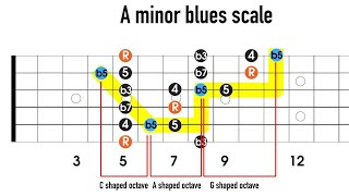 adding notes to the minor pentatonic to make the minor blues scale