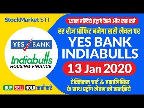Yes Bank Share News | Yesbank Share Target| Indiabulls Housing Share News |Indiabulls Stock Forecast