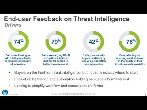 Cybersecurity Threat Intelligence
