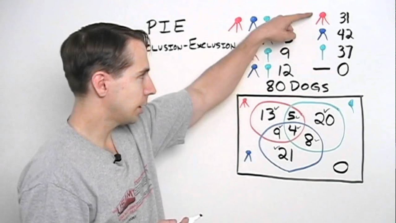 Art of problem solving venn diagrams with three categories youtube pooptronica Images