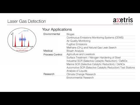 Axetris Laser Gas Detection - TDLS OEM Modules