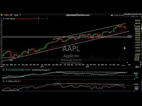 Stock Market Update & Apple Post-Earnings Analysis 11-2-18
