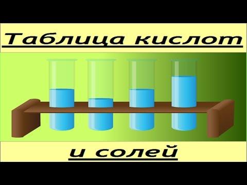 Таблица кислот и солей