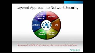 IT Security Tips for the Business Network; Fandotech Friday 15