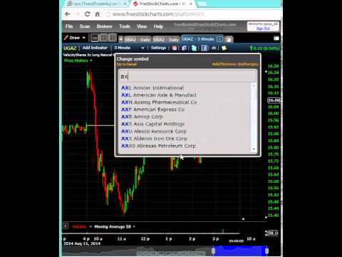 Trade setups overview 8/11/14 including stop outs !!