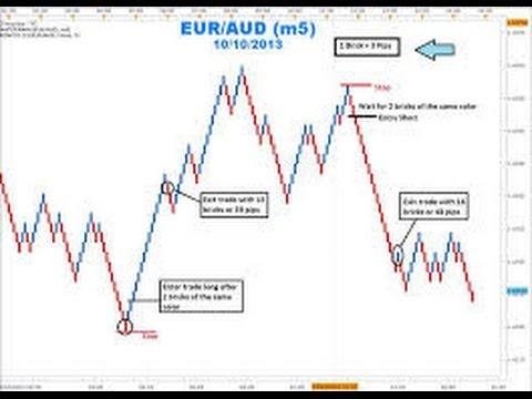 Renko bars trading strategies