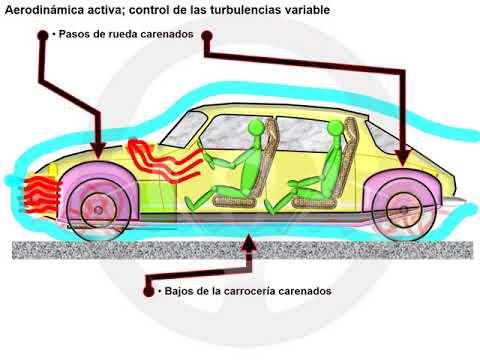 Influencia de la carrocería en el consumo y contaminación (4/4)