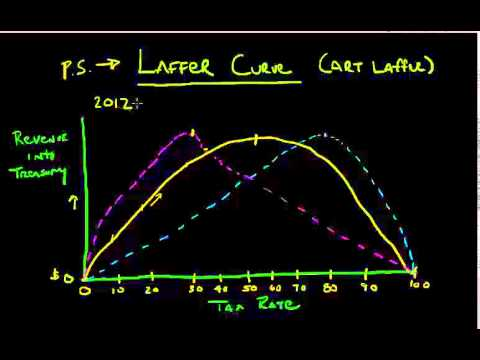 the laffer curve illustrates relationship between cooling
