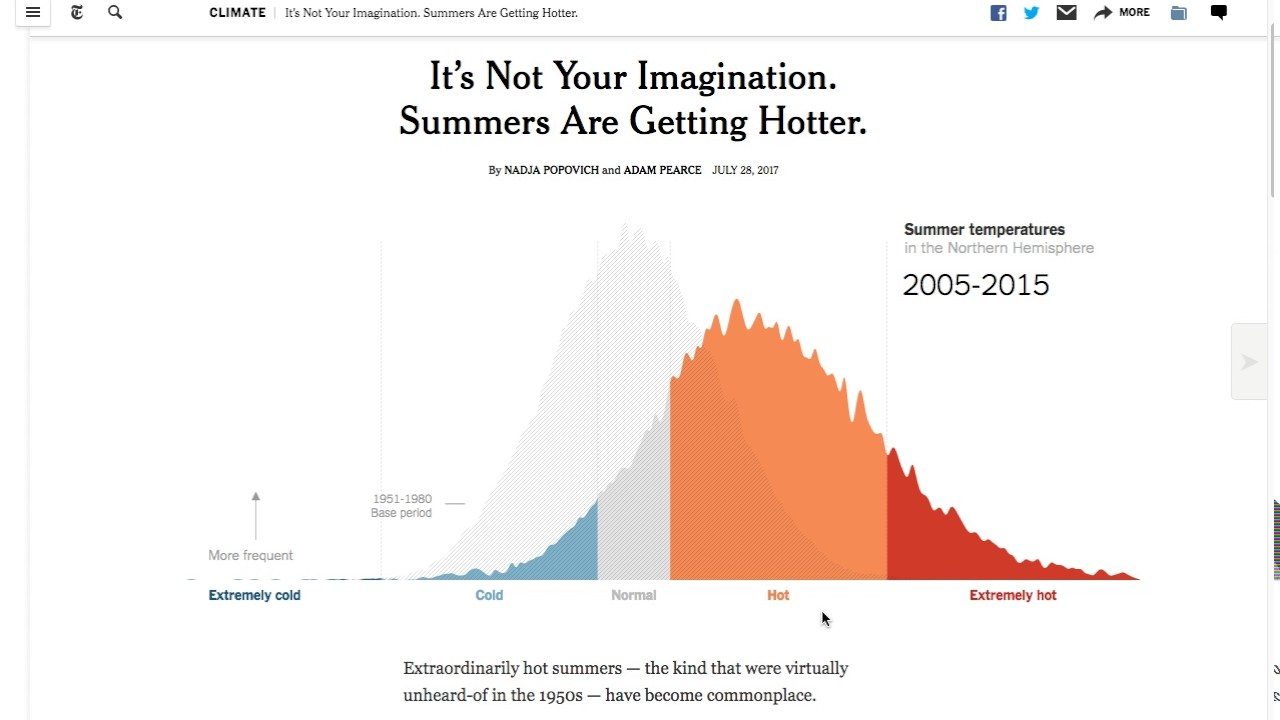 Its Not Your Imagination Special >> It S Not Your Imagination Summers Are Getting Hotter Youtube