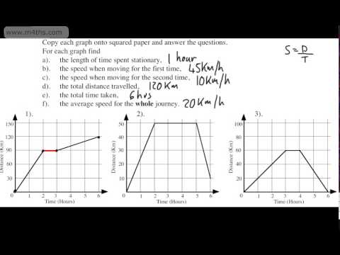 GCSE Maths - Distance Time Graphs - Basic Introduction for F