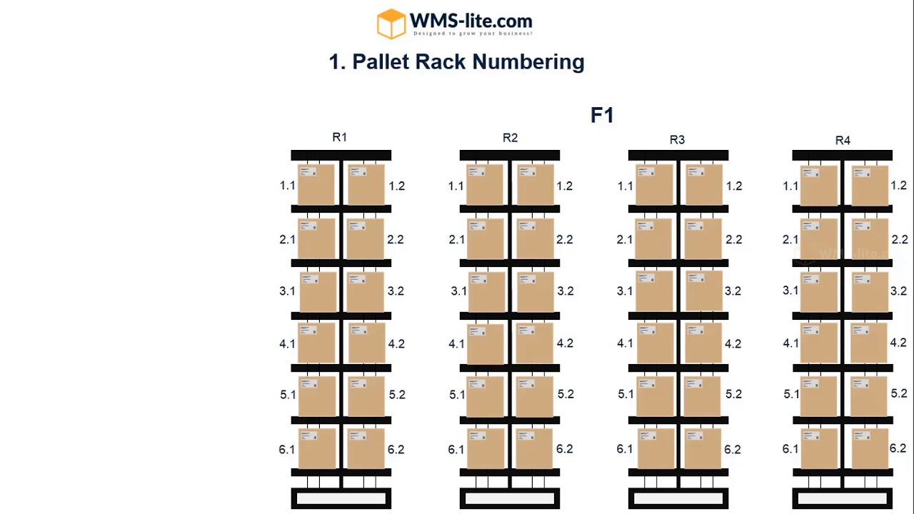 """Warehouse Location Numbering System"""