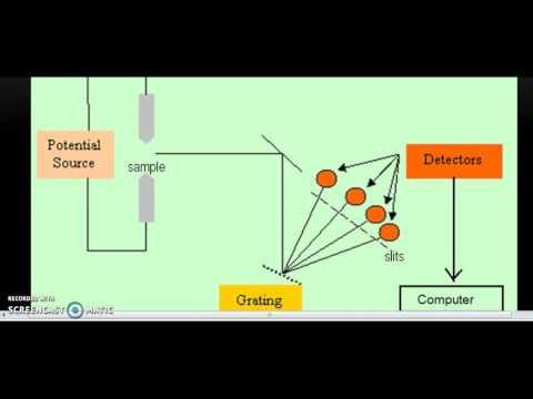 part 40 Arc - Spark Atomic Emission Spectrometry by Prof. Ibrahim Zamil Alzamil