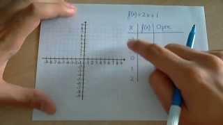 Tabla de valores y representación gráfica de funciones thumbnail