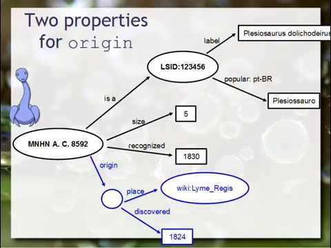 Graph Databases/Dataspaces and relations with Linked Data and Ontologies + Short Neo4J Presentation