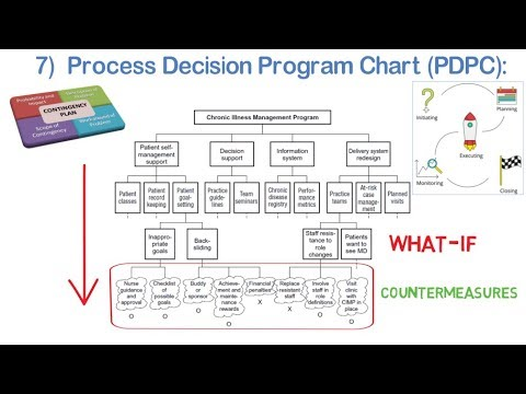 Process Decision Program Chart  PDPC   MP Tools  YouTube