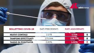 Covid Italia, il bollettino dell'11 ottobre