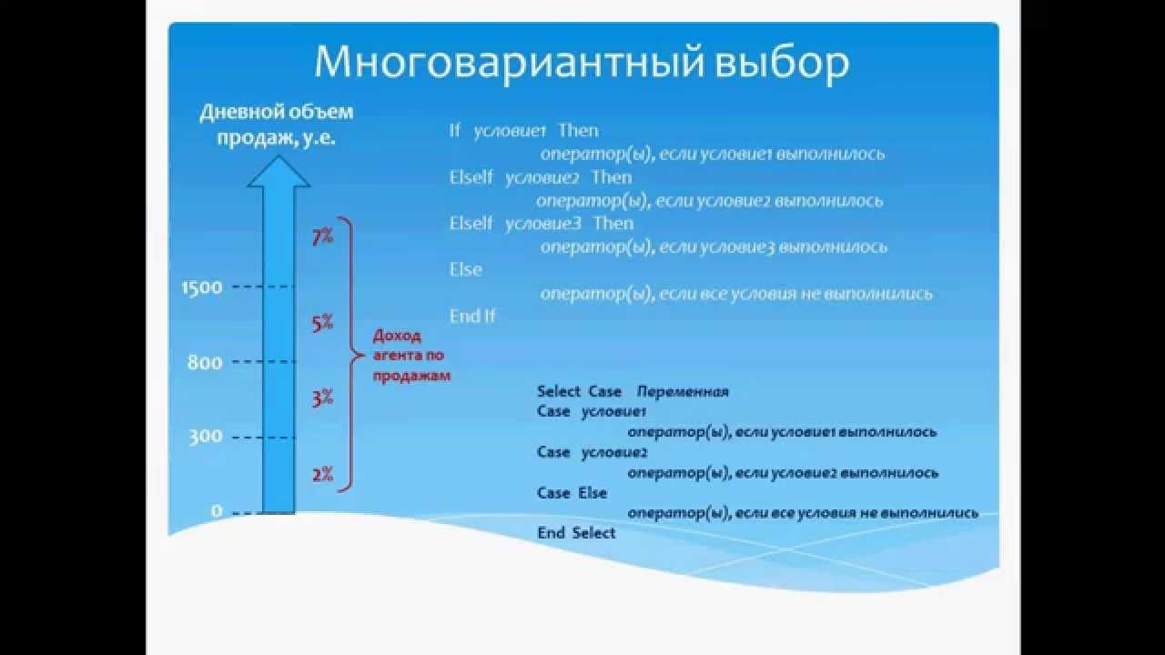 Проверка условий в Excel: программирование на VBA