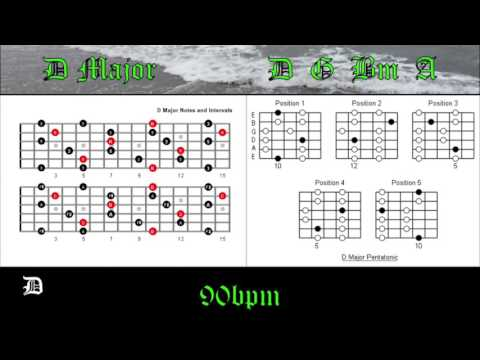 Drum drum chords for counting stars : Detail for d Counting for