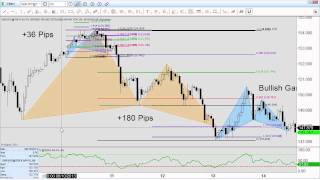 Forex Trading: 10 Pattern Setups this Week