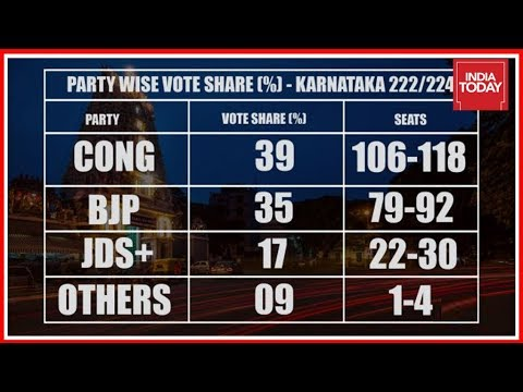 India Today  Axis My India Exit Polls Favours Congress In Karnataka Polls