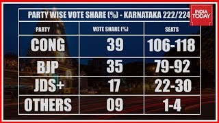 India Today - Axis My India Exit Polls Favours Congress In Karnataka Polls