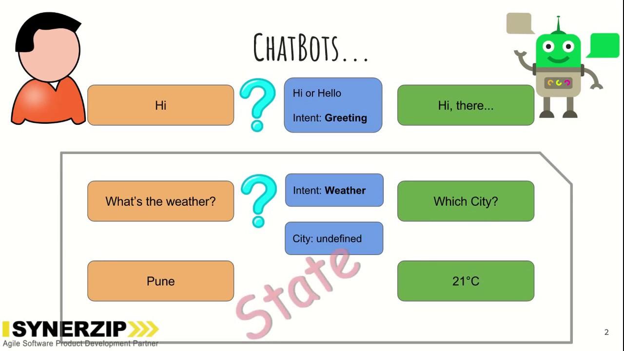 Using Bots