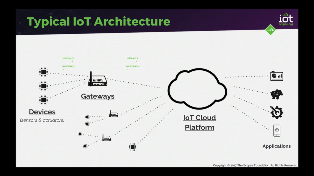 Implementing IoT Architectures with Open Source by Benjamin Cabe