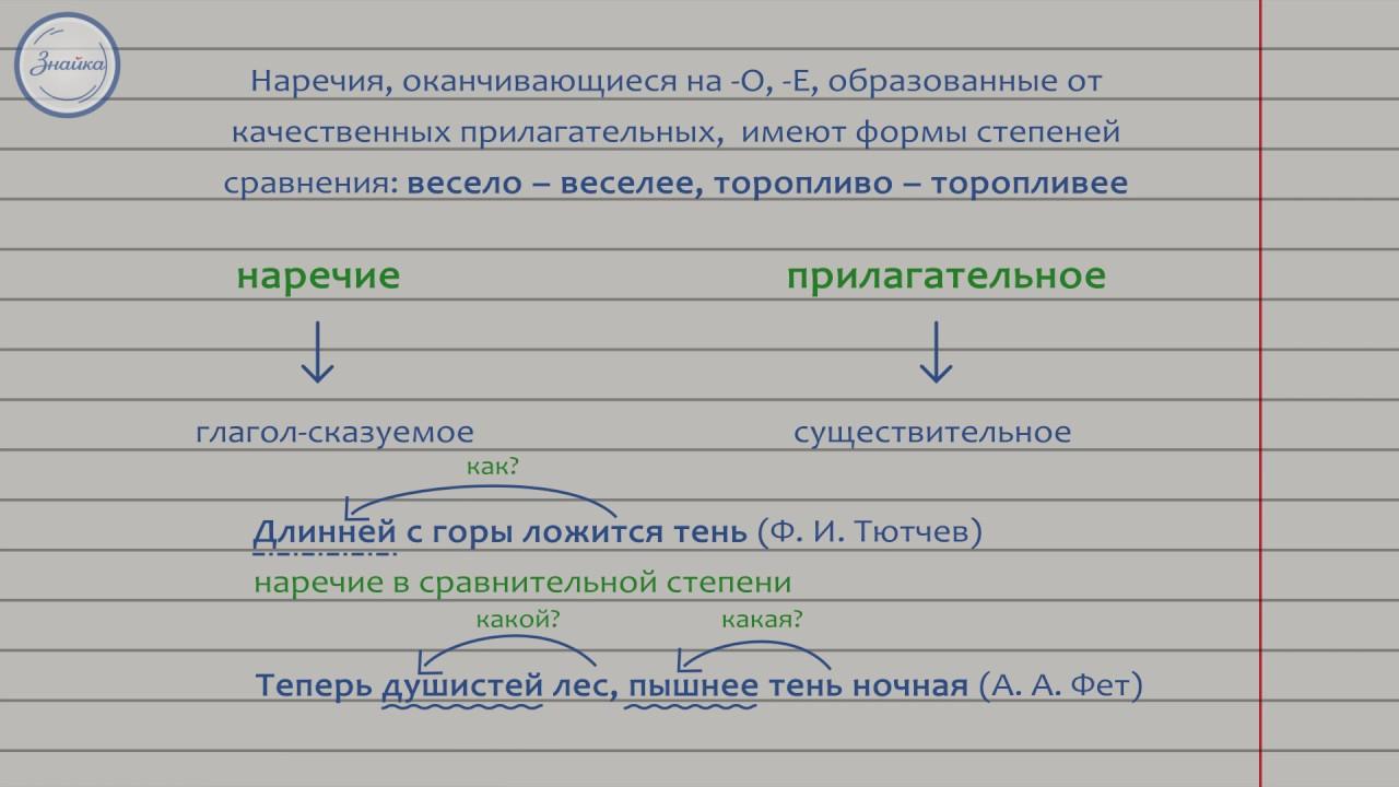 Русский язык 7 класс. Наречие как часть речи - YouTube