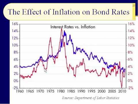 BUS123 Chapter 10 - The Yield Curve, Bond Valuation - Slides 20 to 39 - Fall 2016