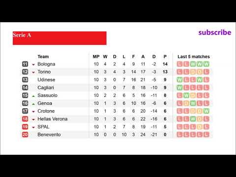 Football. seria a. table. results. fixtures. match day 10