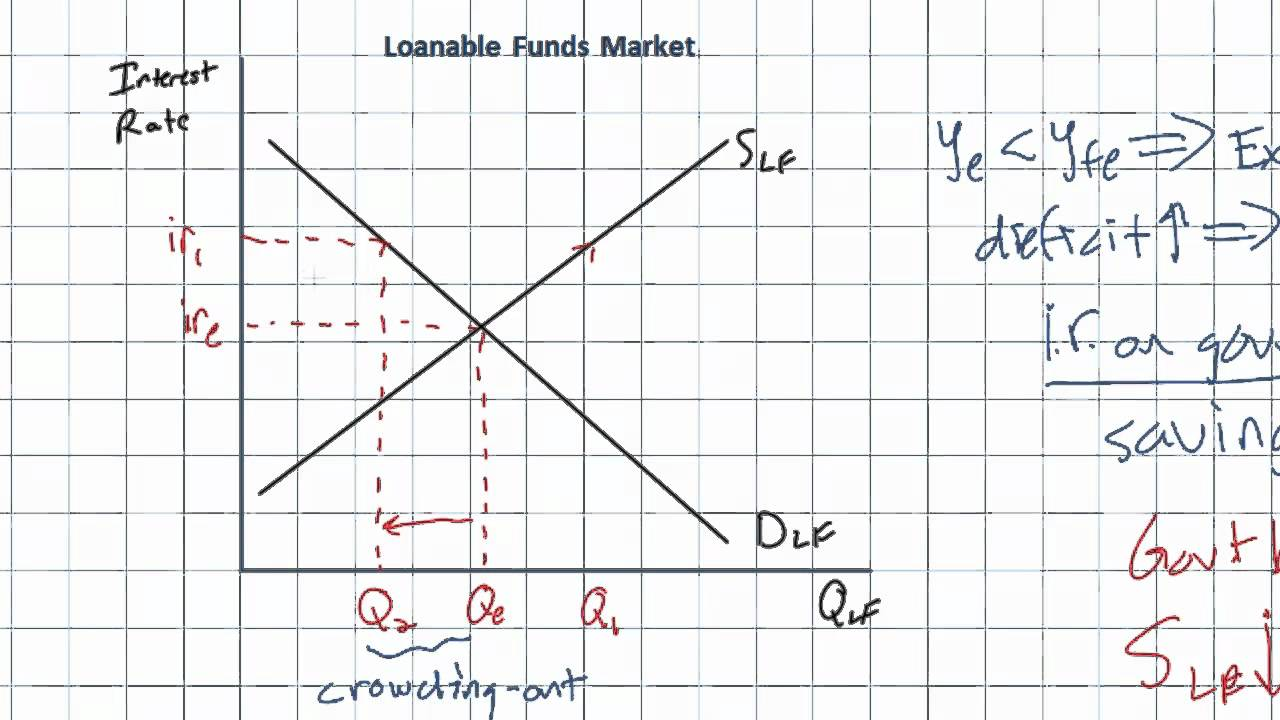 Evaluating Fiscal Policy - the Crowding-out Effect part 2 ... Loanable Funds Graph