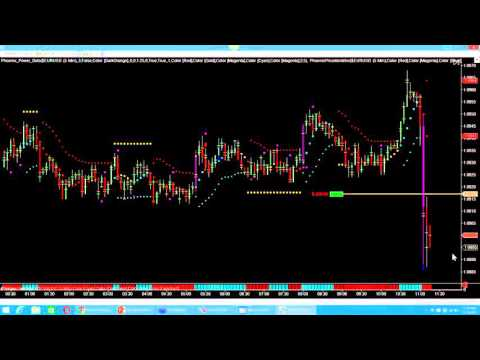 How to Trade the Fed Announcement – Phoenix Trading Strategies