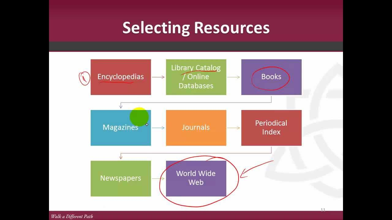 finding resources for research papers Top 100 research paper topics business overpopulation what would happen globally if the demand for natural resources becomes greater than the supply events.