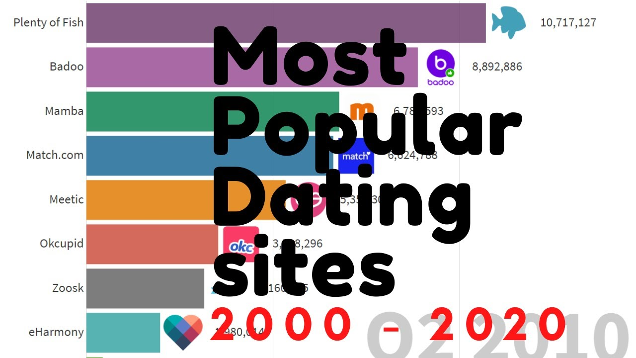 Top 10 spirituelle dating-sites