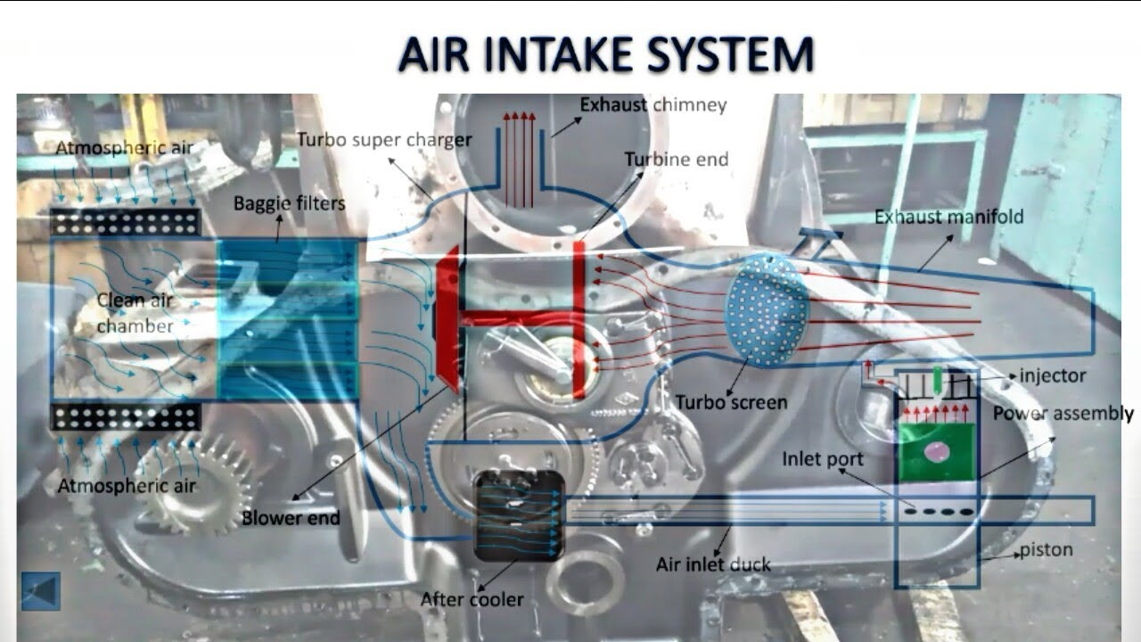 Animated Air intake system of 4500hp WDP4&WDG4 train diesel ...