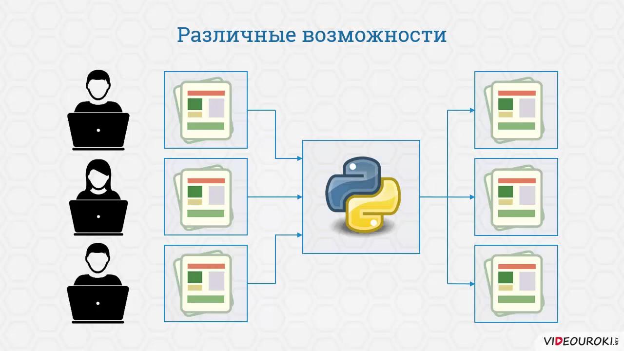 Видеоурок «Введение в язык программирования Python. Его история. Первый запуск рабочей среды»