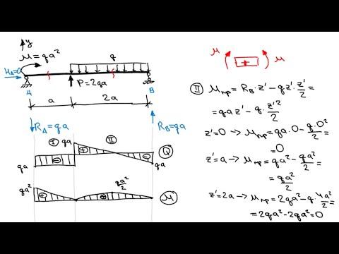 Решение задач по сопромату двухопорных балок структура затрат на производство решение задачи