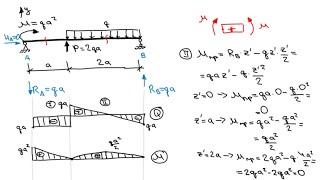 Основы сопромата. Задача 3. Построение эпюр Q и M для статически определимой балки