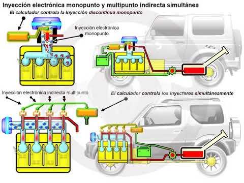Historia de la alimentación de gasolina (12/14)