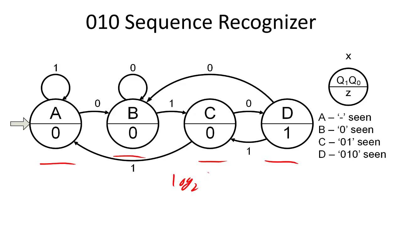 how to design a sequence recognizer youtube rh youtube com 0110 sequence detector state diagram 1010 sequence detector state diagram