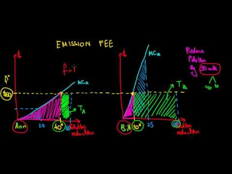 MICROECONOMICS I Why Emission Fee Is Cost Effective To Reduce Pollution I Negative Externalities