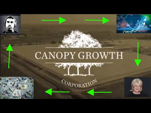 🌿(CGC) Canopy Growth Stock 1 Year Price Prediction 🌿
