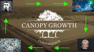 🌿(CGC) Canopy Growth Stock 1 Year Price Prediction 🌿