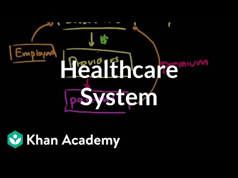 Healthcare system overview | Health care system | Heatlh & Medicine | Khan Academy