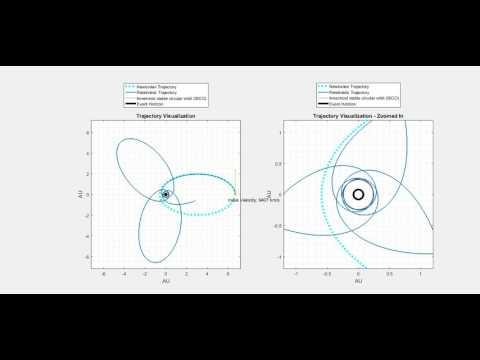 Newtonian and Relativistic Post-Newtonian Near Black Hole Orbit