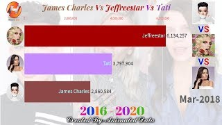 This video compares the past, present & future projection subscriber count history of james charles vs jeffree star tati from 2016 to 2020.... hope you go...