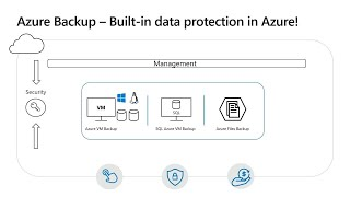 Microsoft Azure Backup: Deep dive into Azure's built-in data protection solution | BRK3180